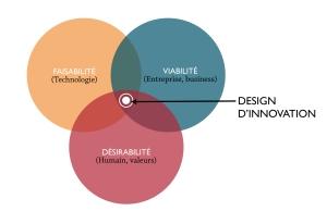 Design Thinking par VEEB DESIGN